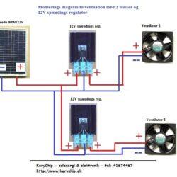 Ventilations kit med solcelle (SOLCELLE og VENTILATOR) KCVM30