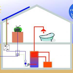 Varmt vand systemer med solceller/solpaneller