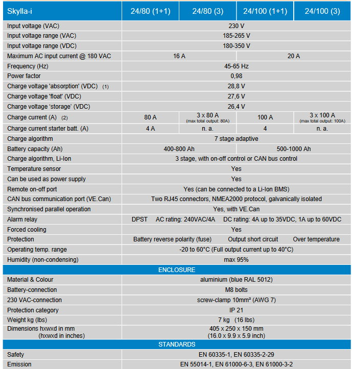 Batterioplader-Skylla-i-24-Volt-Victron-Energy 2